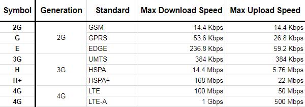 Brazil: vivo overtake claro for 4g download speeds.