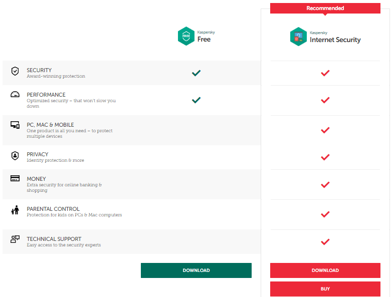 Review: The Free Kaspersky Antivirus Is Finally Here
