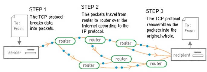 How To Boost The Internet Speed With the Proper TCP/IP