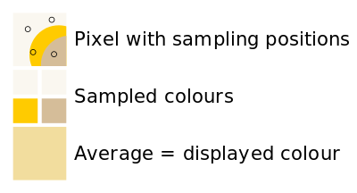 Graphic Settings
