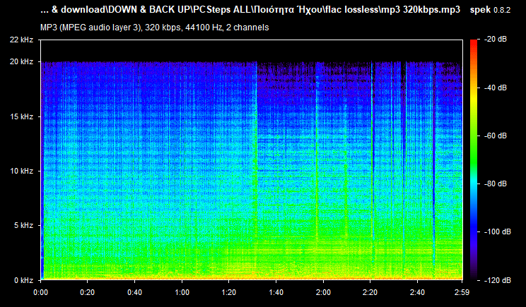 Can You Tell The Mp3 Audio Quality On Your Computer Speakers