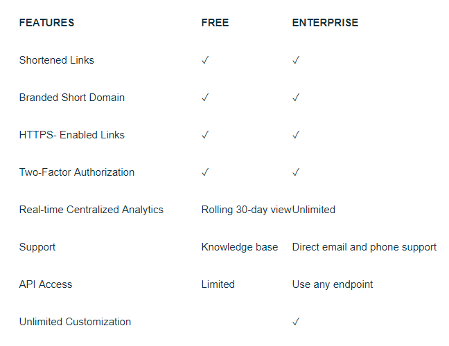 bitly free vs enterprise