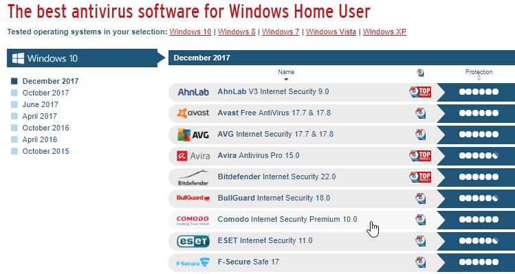 top 10 free antivirus 2019