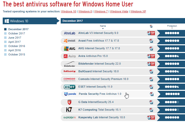 which is the best antivirus for laptop with windows 8.1