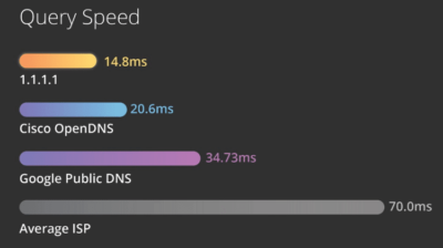 What Is The Fastest DNS Server And How To Change It